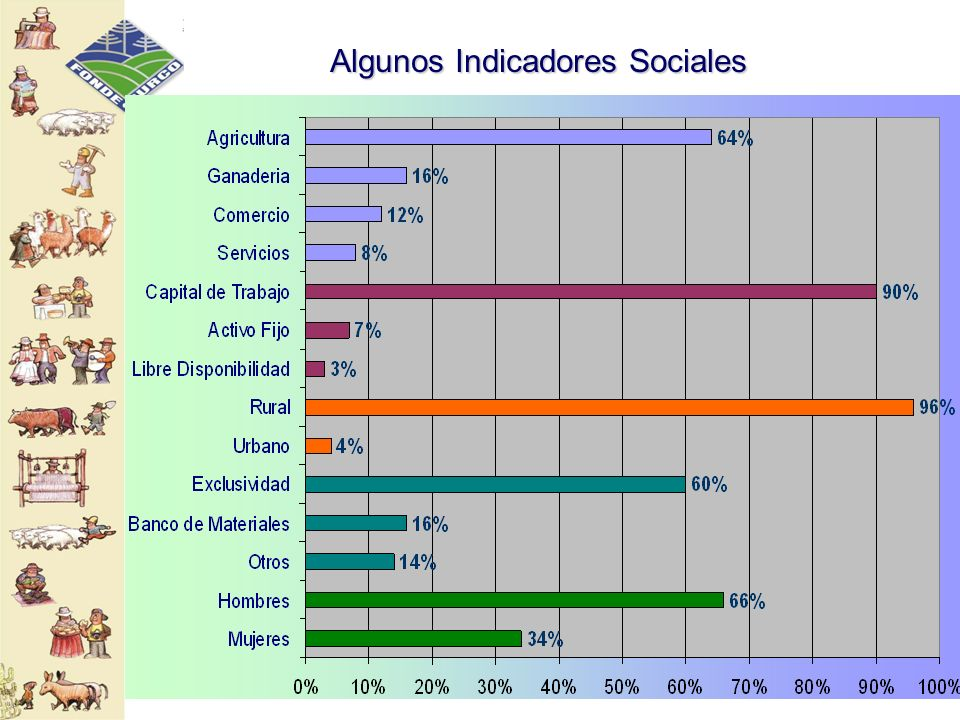 Algunos Indicadores Sociales