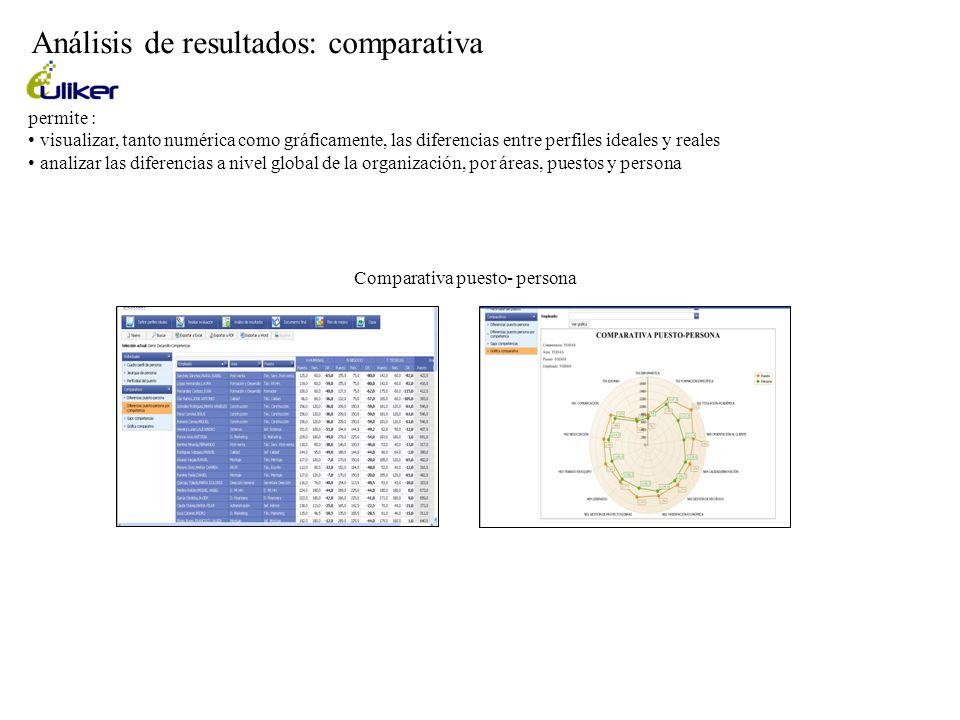 Análisis de resultados: comparativa