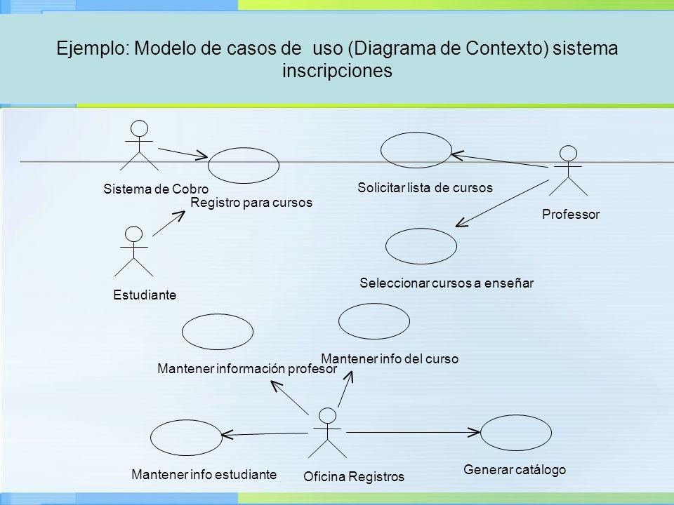 Ejemplo: Modelo de casos de uso (Diagrama de Contexto) sistema inscripciones