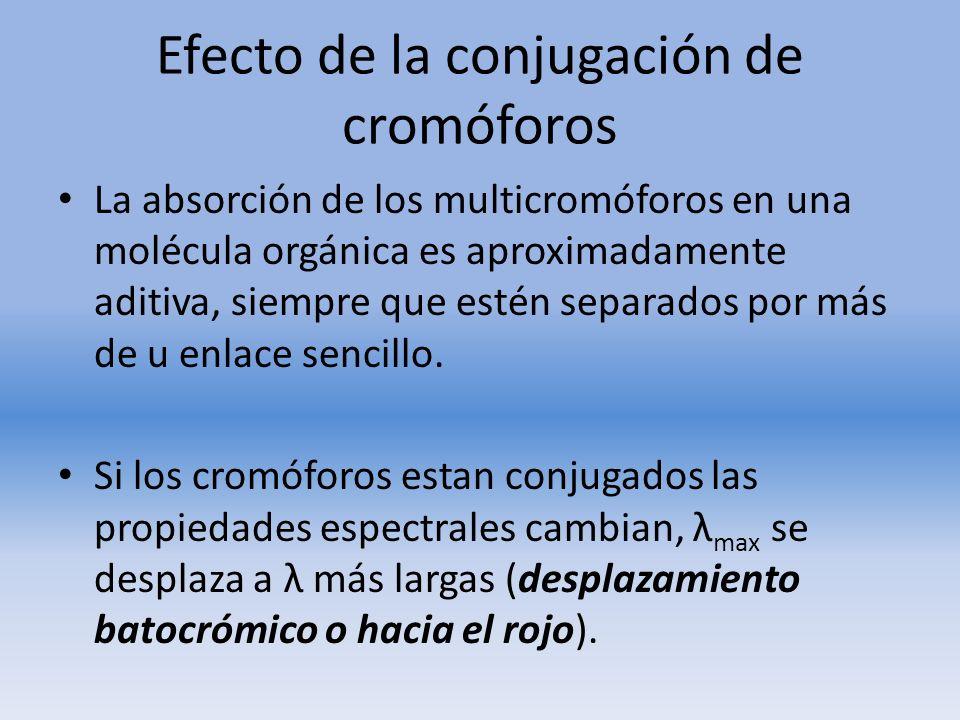 Efecto de la conjugación de cromóforos