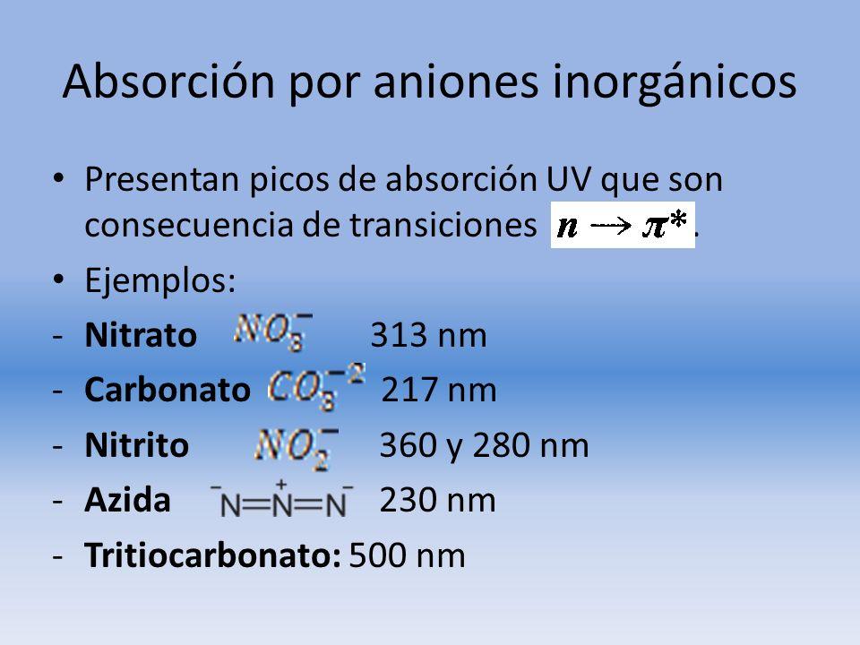 Absorción por aniones inorgánicos