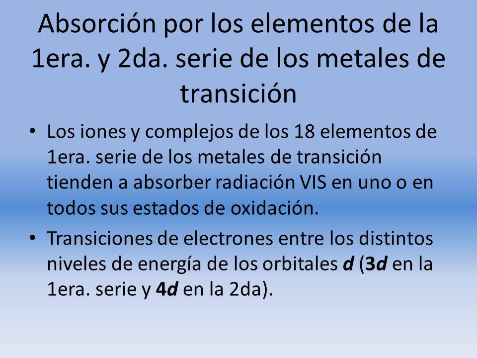 Absorción por los elementos de la 1era. y 2da