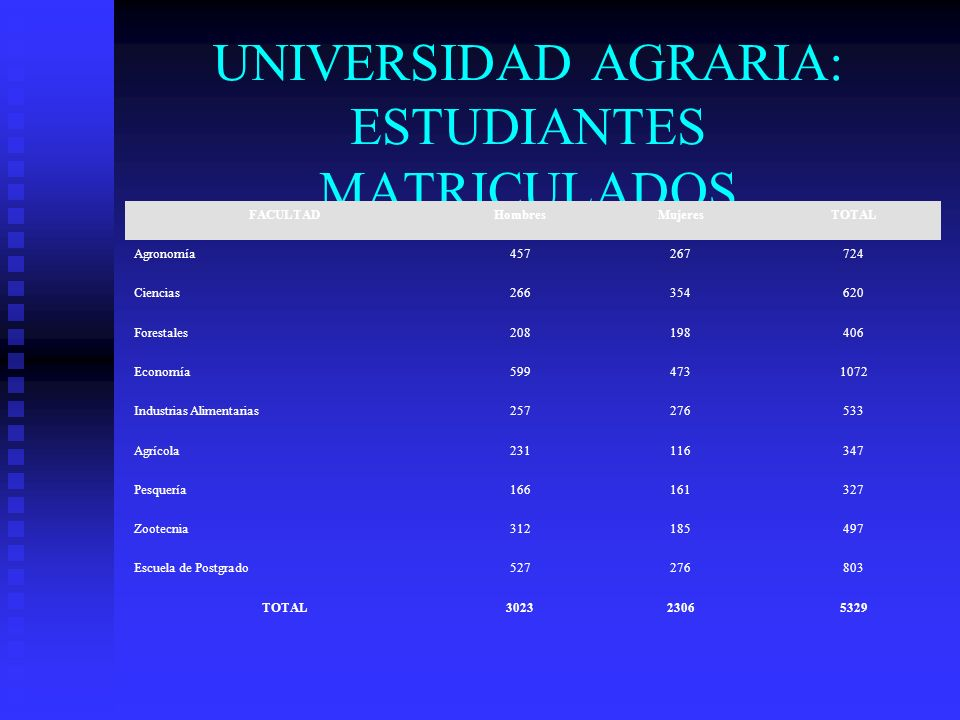 UNIVERSIDAD AGRARIA: ESTUDIANTES MATRICULADOS