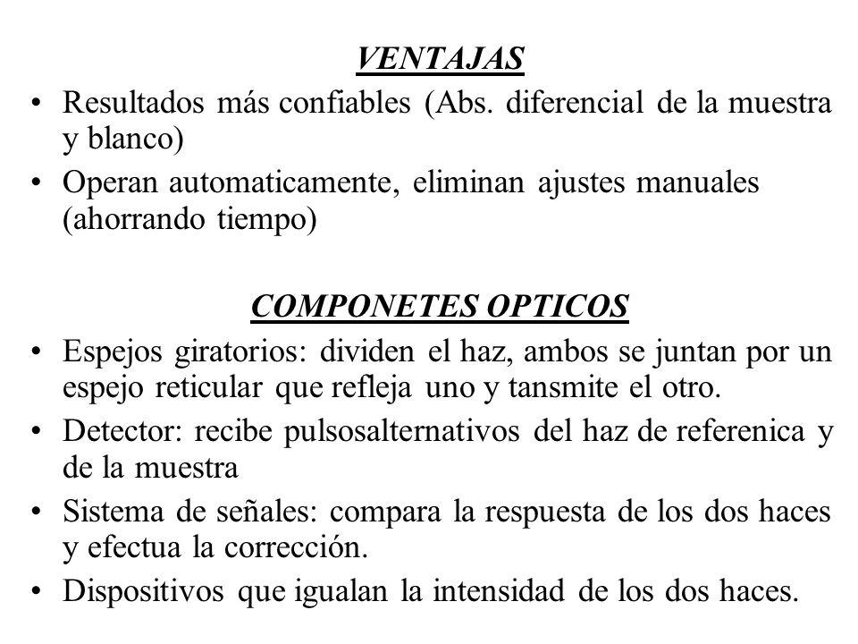 VENTAJAS Resultados más confiables (Abs. diferencial de la muestra y blanco) Operan automaticamente, eliminan ajustes manuales (ahorrando tiempo)