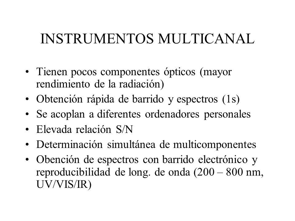 INSTRUMENTOS MULTICANAL
