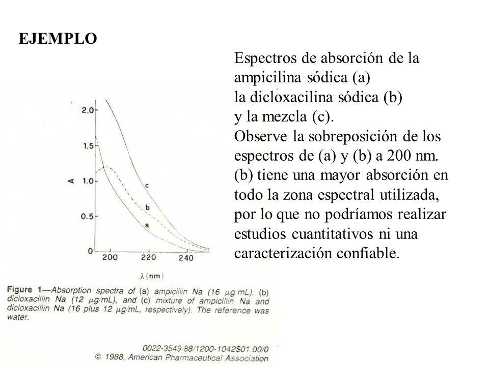 EJEMPLO Espectros de absorción de la ampicilina sódica (a) la dicloxacilina sódica (b) y la mezcla (c).