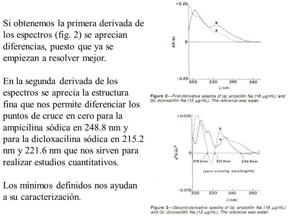 Si obtenemos la primera derivada de los espectros (fig