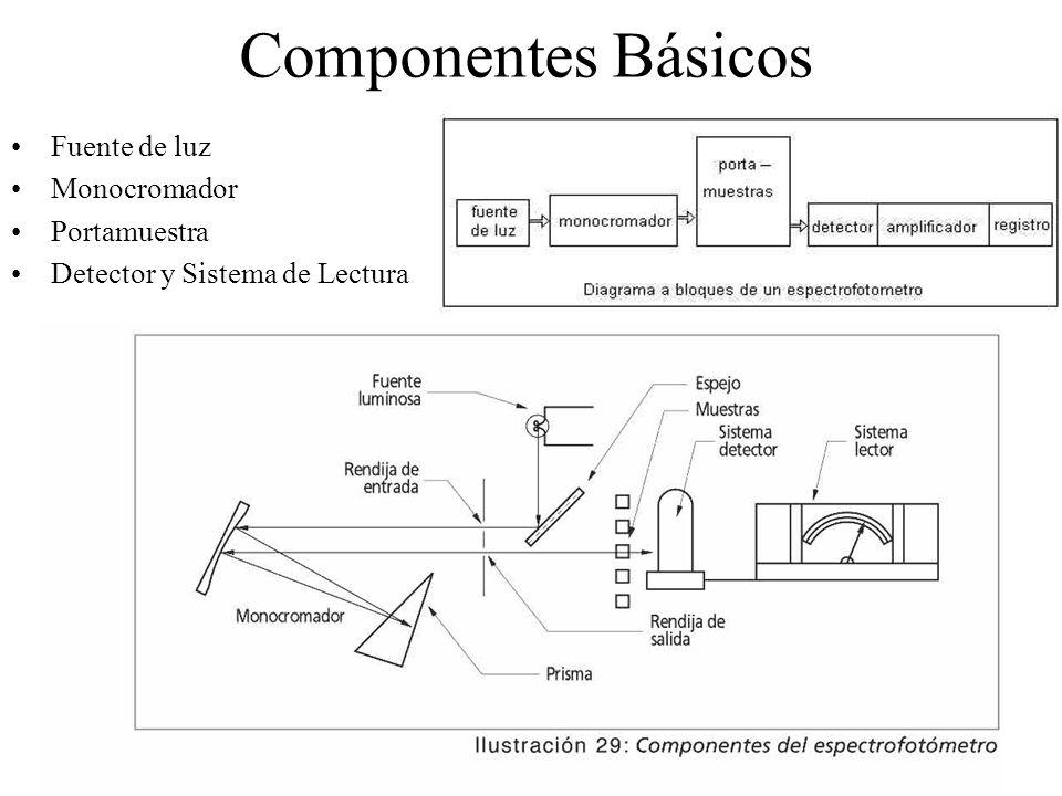 Componentes Básicos Fuente de luz Monocromador Portamuestra