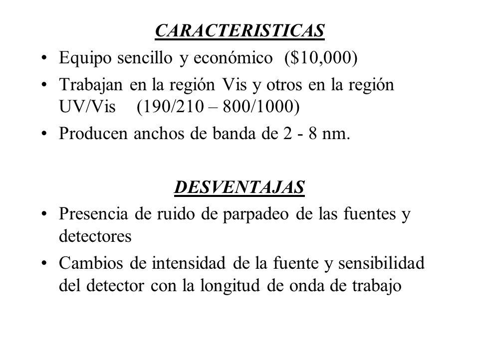 CARACTERISTICAS Equipo sencillo y económico ($10,000) Trabajan en la región Vis y otros en la región UV/Vis (190/210 – 800/1000)