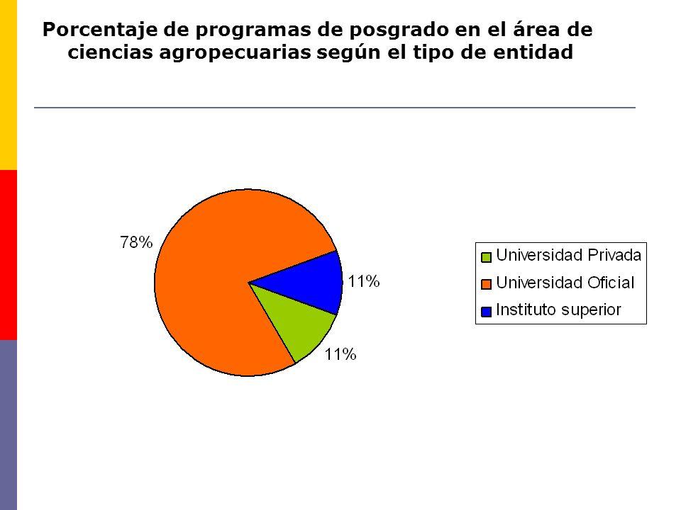 Porcentaje de programas de posgrado en el área de ciencias agropecuarias según el tipo de entidad