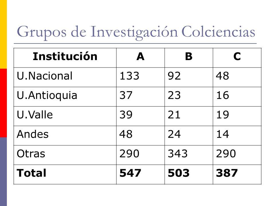 Grupos de Investigación Colciencias