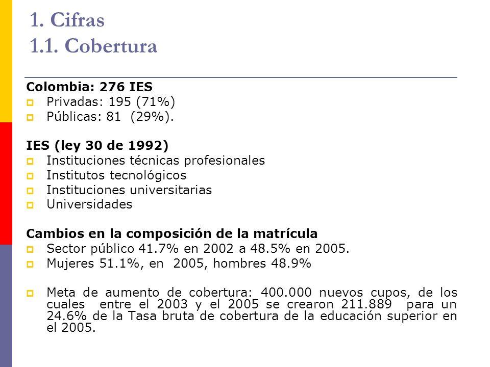 1. Cifras 1.1. Cobertura Colombia: 276 IES Privadas: 195 (71%)