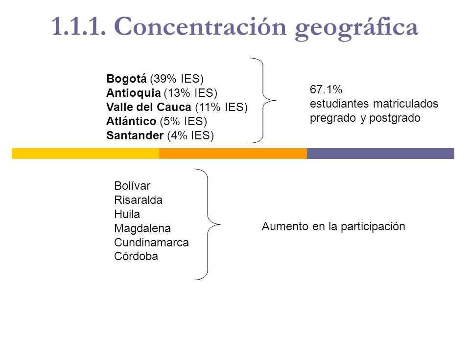 1.1.1. Concentración geográfica