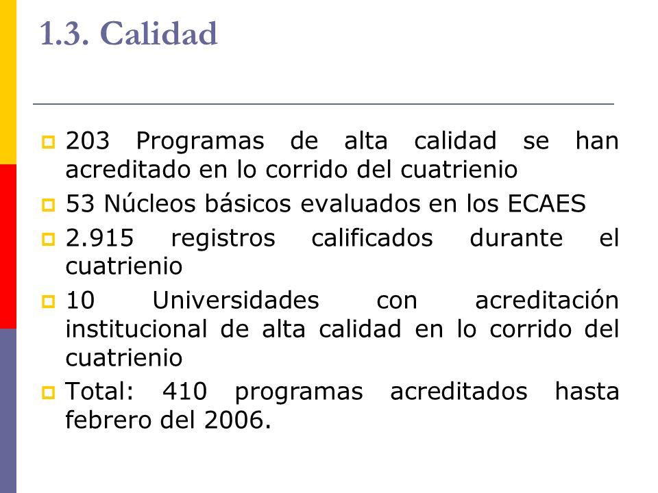 1.3. Calidad 203 Programas de alta calidad se han acreditado en lo corrido del cuatrienio. 53 Núcleos básicos evaluados en los ECAES.