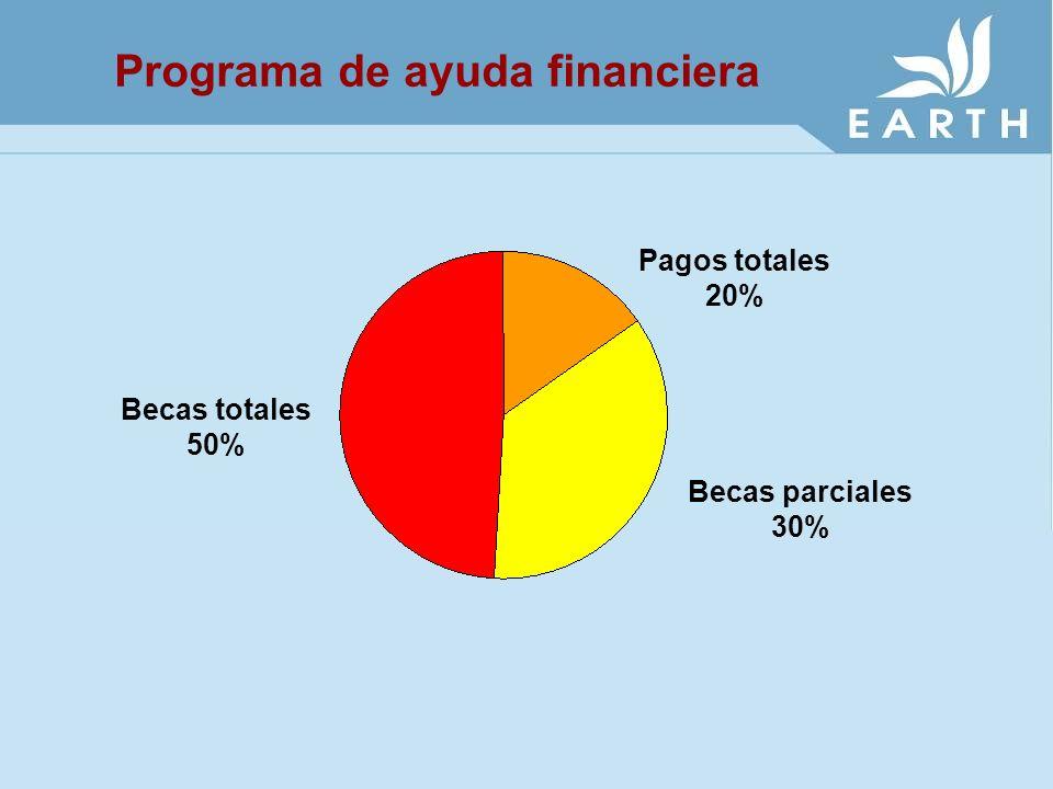 Programa de ayuda financiera