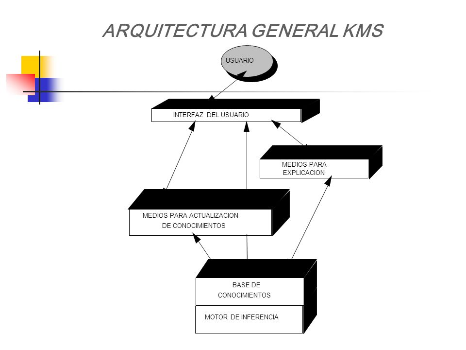 ARQUITECTURA GENERAL KMS