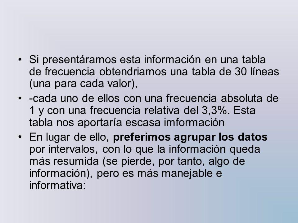 Si presentáramos esta información en una tabla de frecuencia obtendriamos una tabla de 30 líneas (una para cada valor),