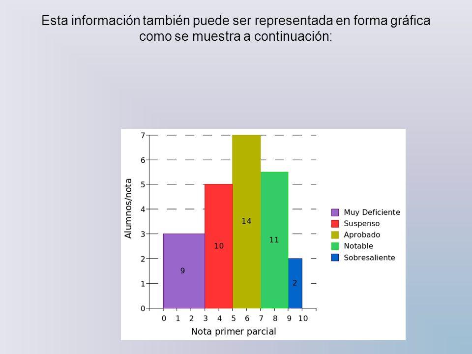 Esta información también puede ser representada en forma gráfica como se muestra a continuación:
