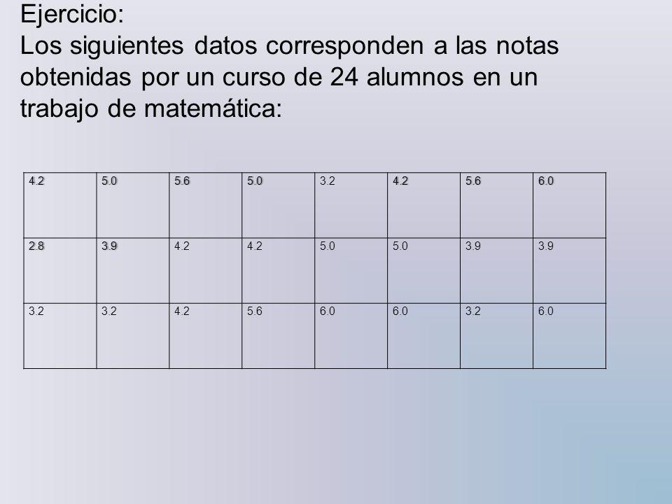 Ejercicio: Los siguientes datos corresponden a las notas obtenidas por un curso de 24 alumnos en un trabajo de matemática: