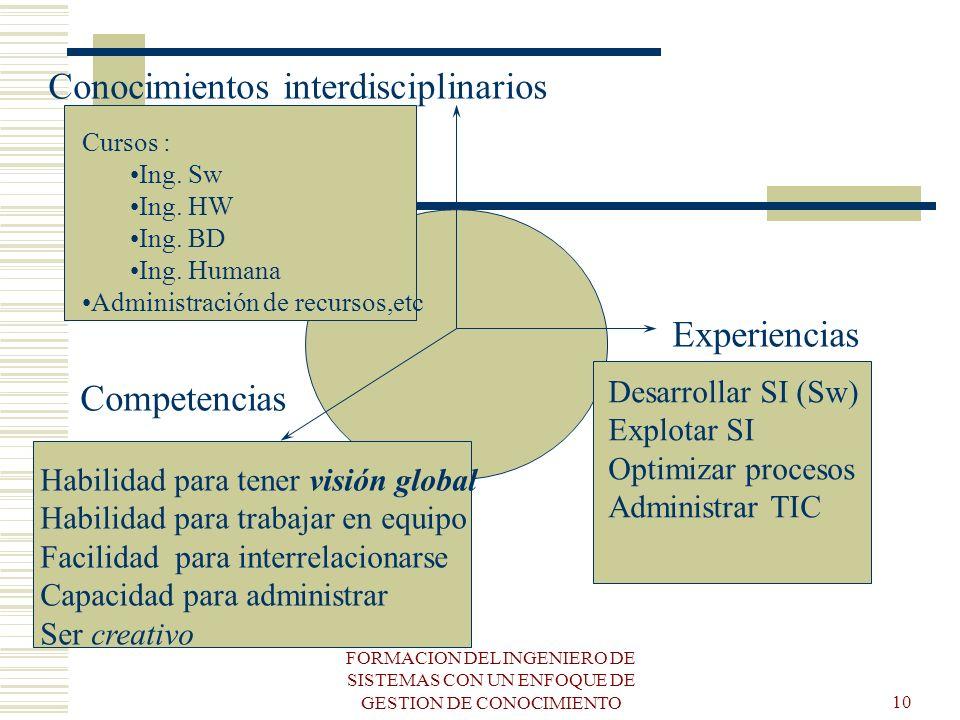 Conocimientos interdisciplinarios