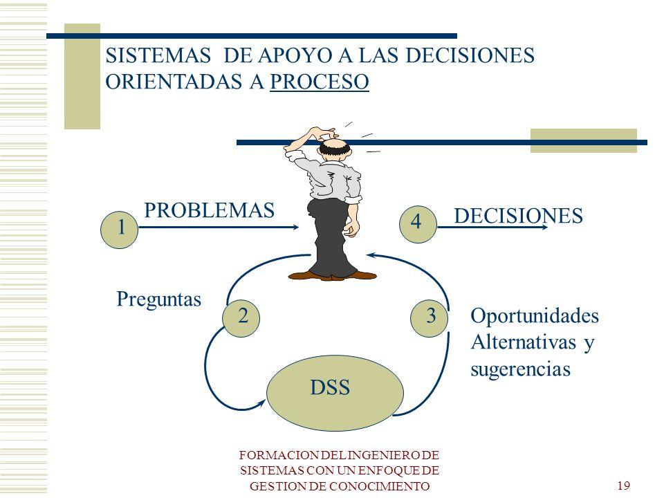 SISTEMAS DE APOYO A LAS DECISIONES ORIENTADAS A PROCESO