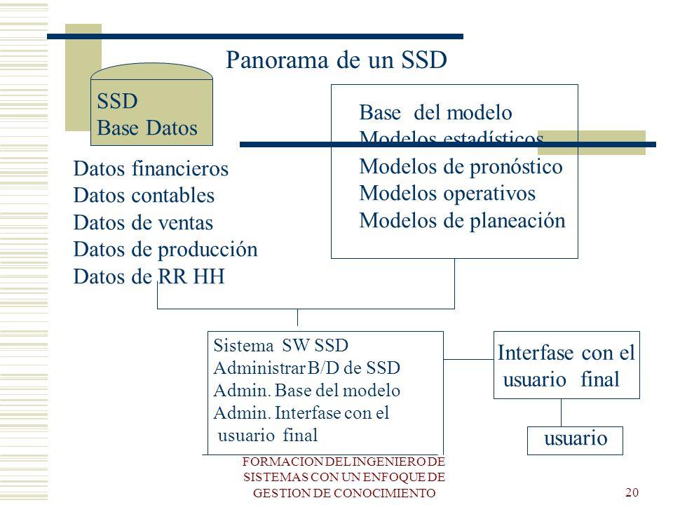 Panorama de un SSD SSD Base del modelo Base Datos Modelos estadísticos