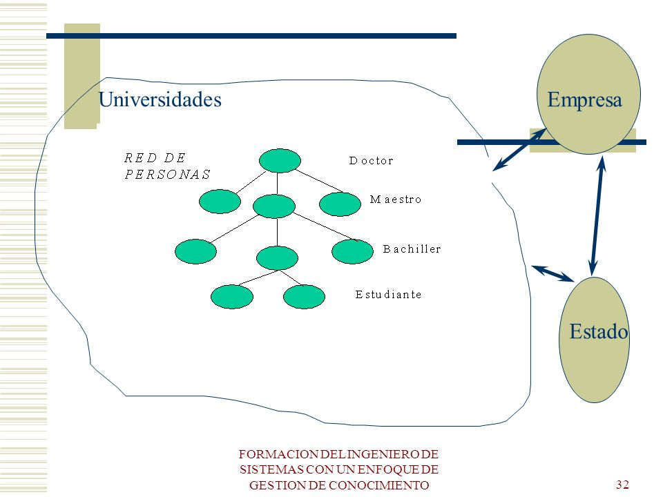 Universidades Empresa Estado