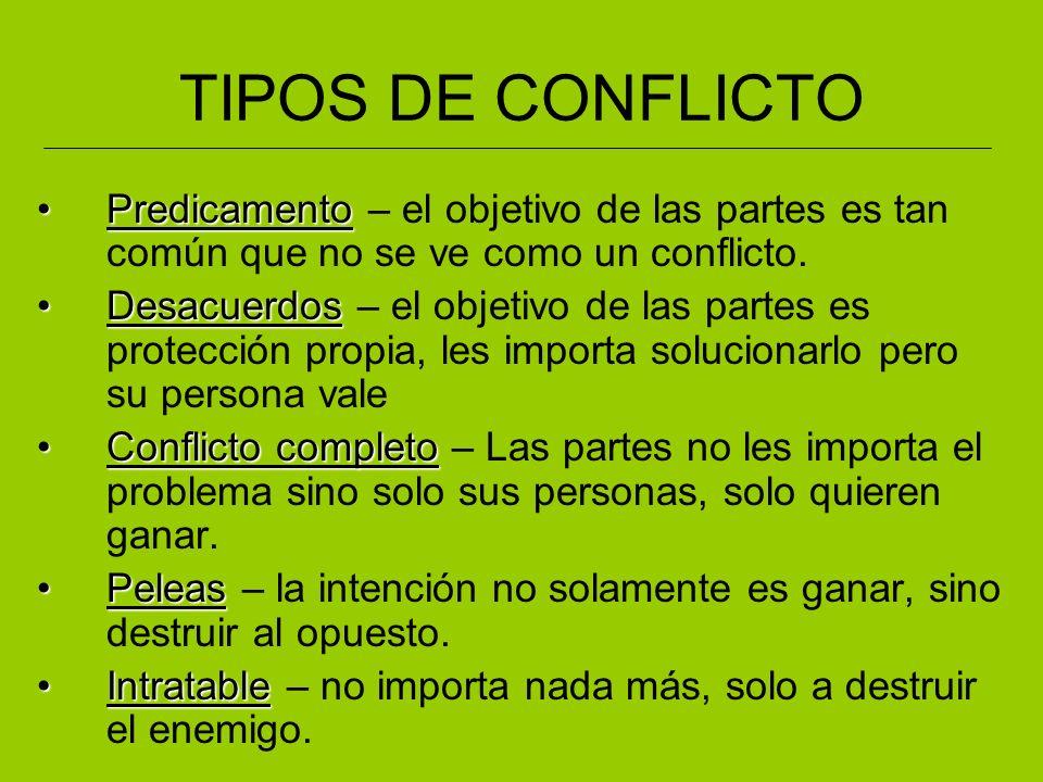 TIPOS DE CONFLICTO Predicamento – el objetivo de las partes es tan común que no se ve como un conflicto.