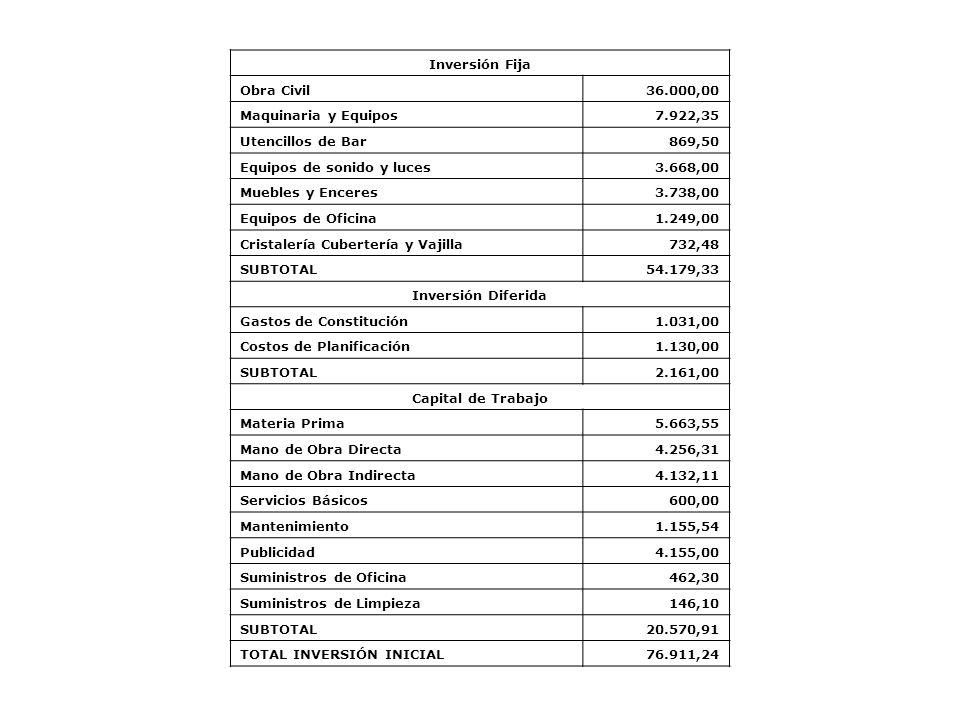 Inversión Fija Obra Civil. 36.000,00. Maquinaria y Equipos. 7.922,35. Utencillos de Bar. 869,50.