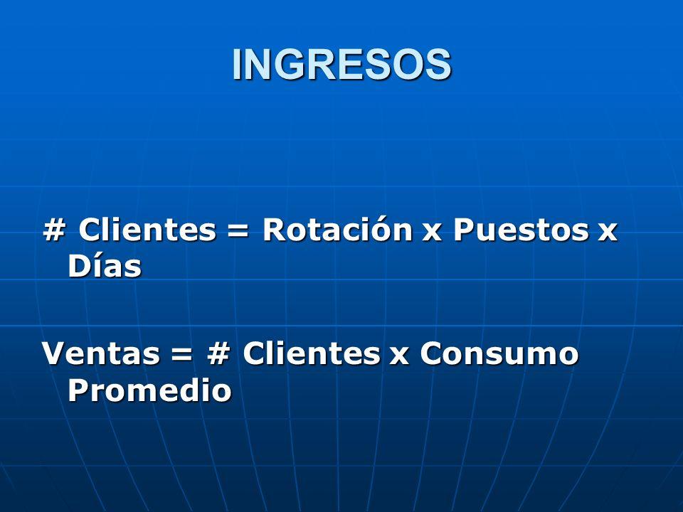 INGRESOS # Clientes = Rotación x Puestos x Días
