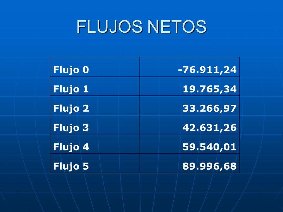 FLUJOS NETOS Flujo 0 -76.911,24 Flujo 1 19.765,34 Flujo 2 33.266,97