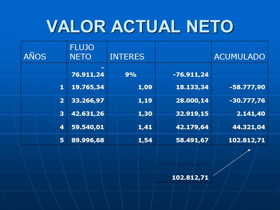 VALOR ACTUAL NETO AÑOS FLUJO NETO INTERES ACUMULADO -76.911,24 9% 1