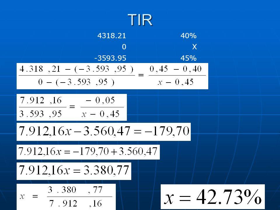 TIR 4318.21 40% X -3593.95 45%