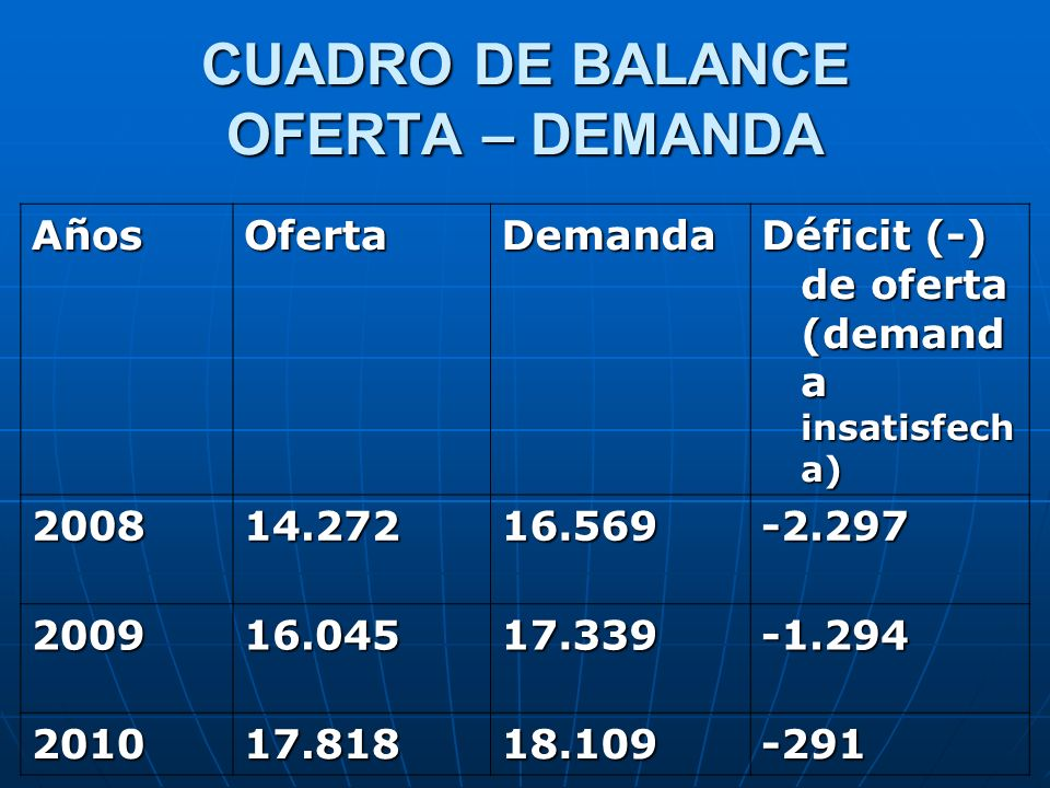 CUADRO DE BALANCE OFERTA – DEMANDA
