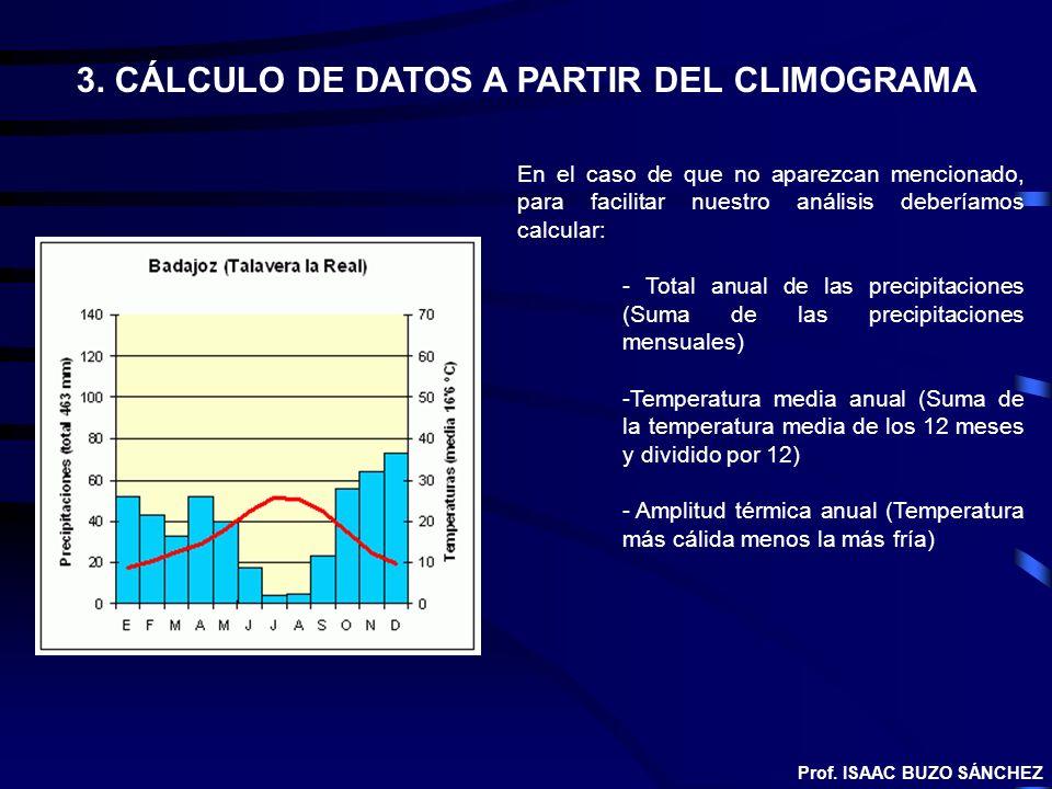 3. CÁLCULO DE DATOS A PARTIR DEL CLIMOGRAMA