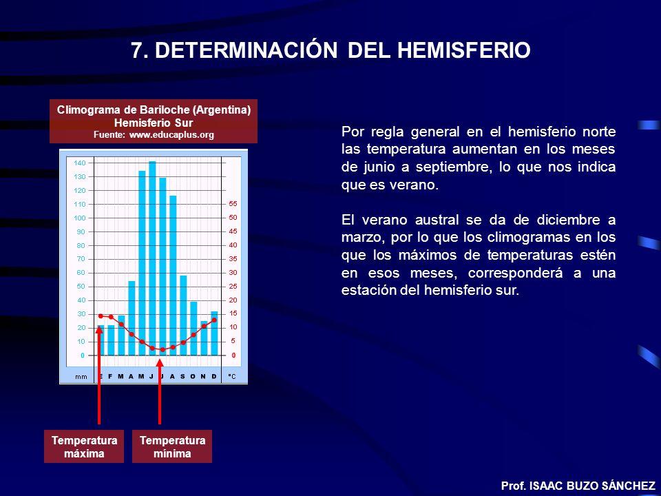 7. DETERMINACIÓN DEL HEMISFERIO