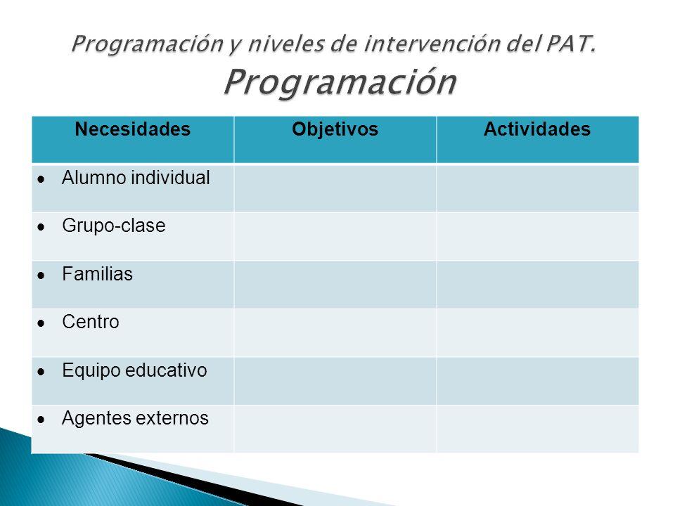 Programación y niveles de intervención del PAT. Programación