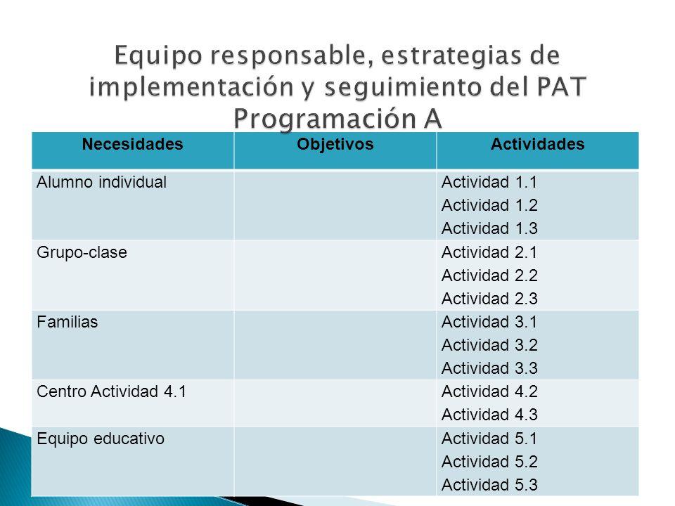 Equipo responsable, estrategias de implementación y seguimiento del PAT Programación A