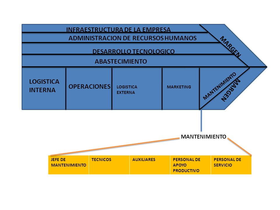 INFRAESTRUCTURA DE LA EMPRESA ADMINISTRACION DE RECURSOS HUMANOS