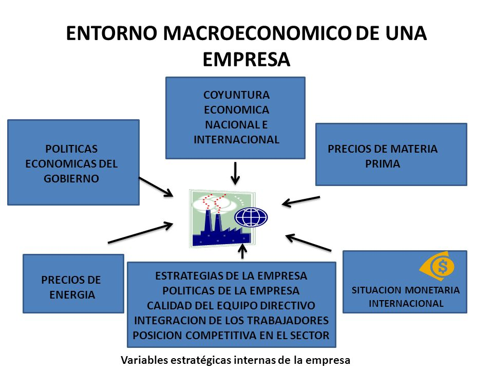 ENTORNO MACROECONOMICO DE UNA EMPRESA