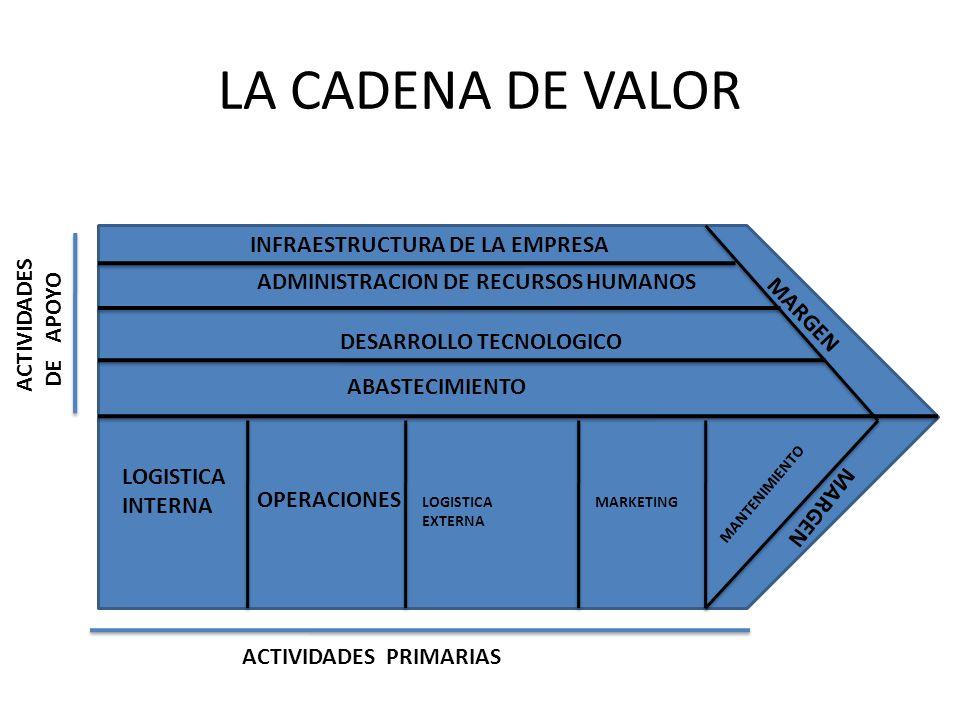 LA CADENA DE VALOR INFRAESTRUCTURA DE LA EMPRESA ACTIVIDADES DE APOYO