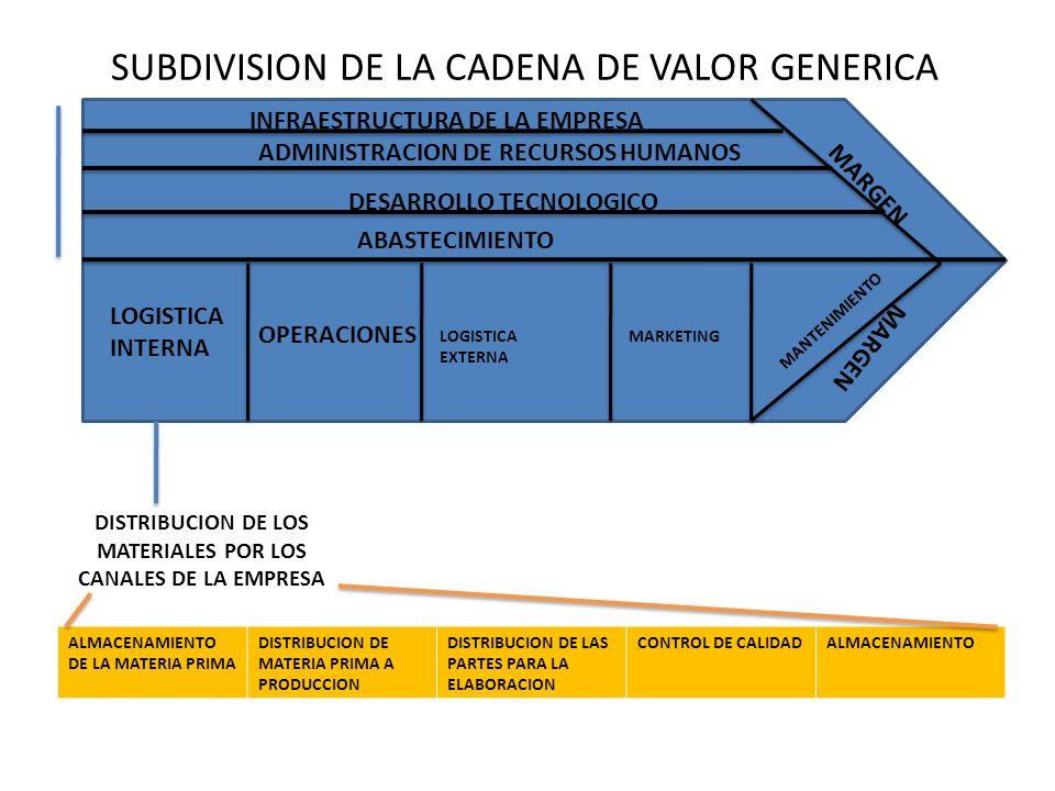 SUBDIVISION DE LA CADENA DE VALOR GENERICA