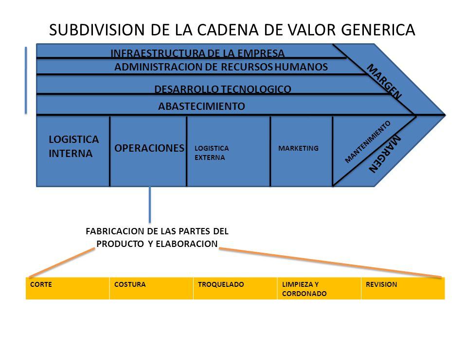 FABRICACION DE LAS PARTES DEL PRODUCTO Y ELABORACION