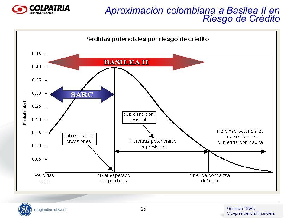 Aproximación colombiana a Basilea II en Riesgo de Crédito