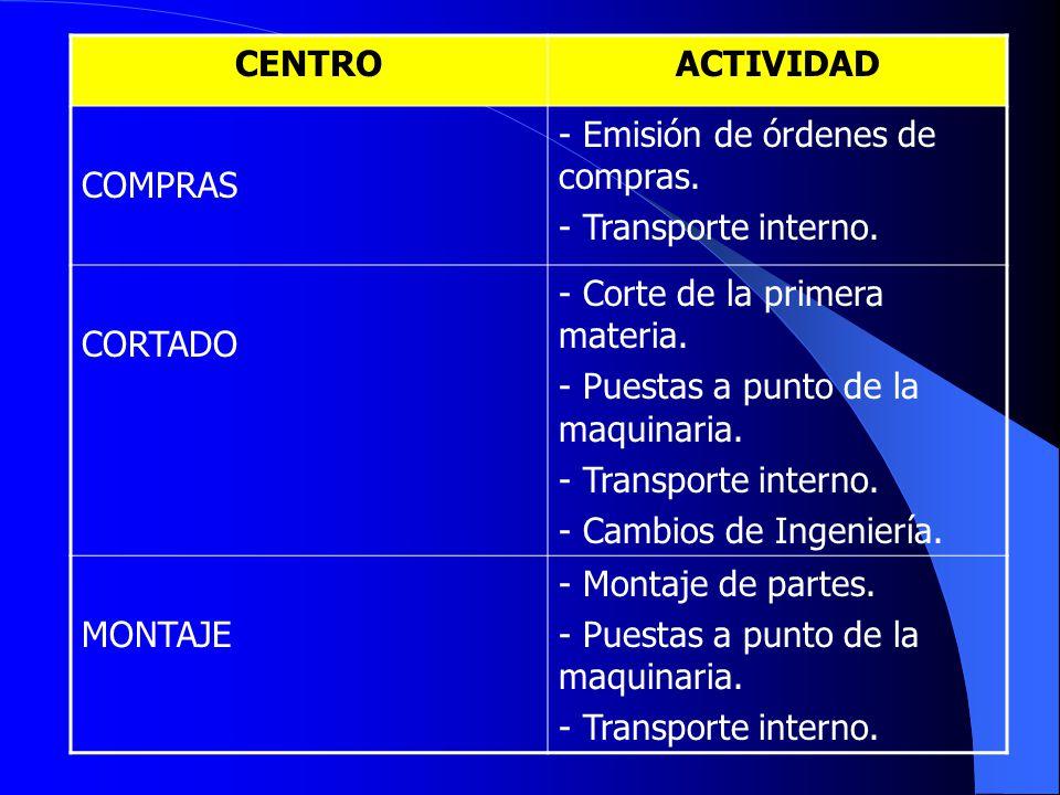 CENTRO ACTIVIDAD. COMPRAS. - Emisión de órdenes de compras. - Transporte interno. CORTADO. - Corte de la primera materia.