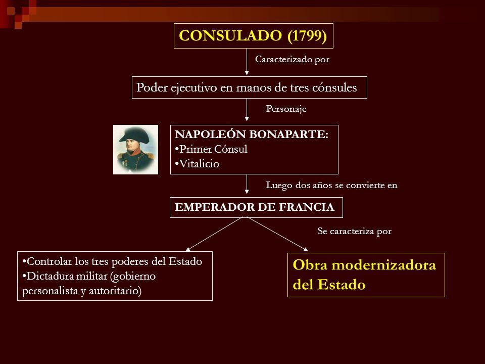 CONSULADO (1799) Obra modernizadora del Estado