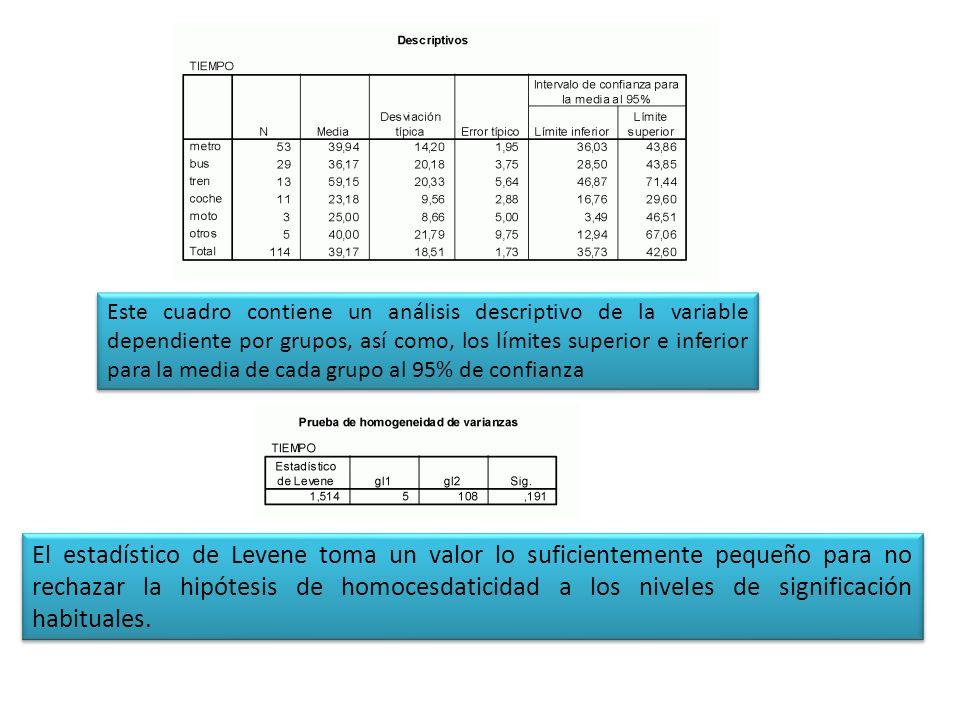 Este cuadro contiene un análisis descriptivo de la variable dependiente por grupos, así como, los límites superior e inferior para la media de cada grupo al 95% de confianza
