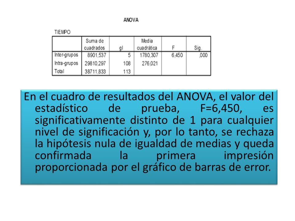 En el cuadro de resultados del ANOVA, el valor del estadístico de prueba, F=6,450, es significativamente distinto de 1 para cualquier nivel de significación y, por lo tanto, se rechaza la hipótesis nula de igualdad de medias y queda confirmada la primera impresión proporcionada por el gráfico de barras de error.
