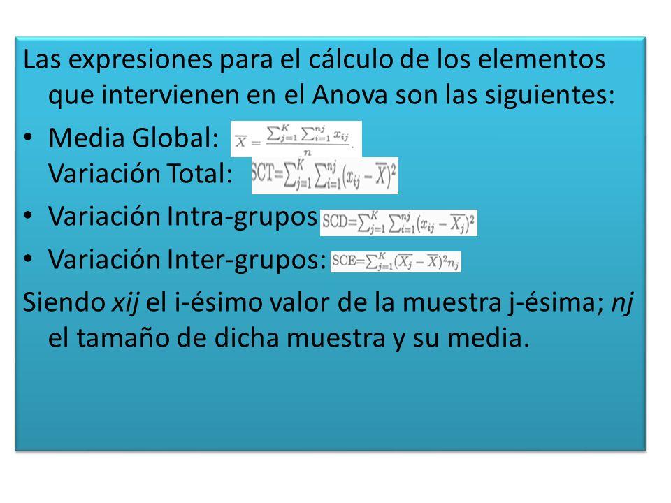 Las expresiones para el cálculo de los elementos que intervienen en el Anova son las siguientes: