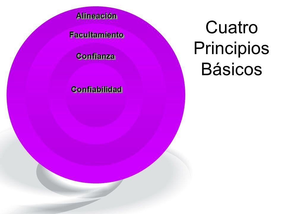 Cuatro Principios Básicos